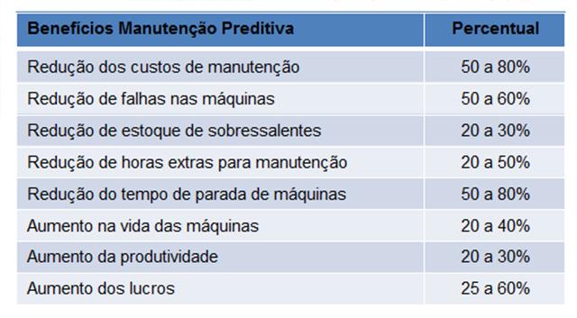 manutencao-preditiva-001